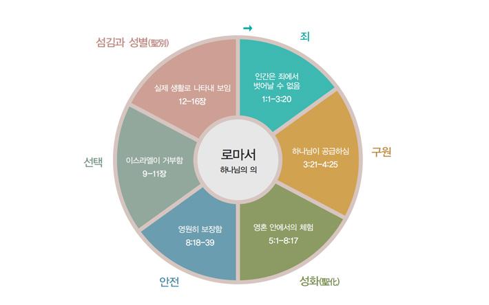 "Image result for 로마서"""
